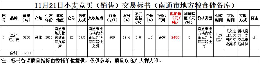 中冶 【地方拍卖】11月21日小麦竞价销售交易