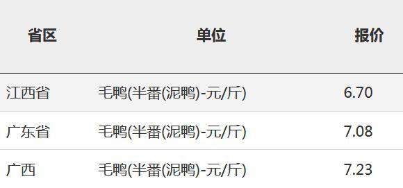 2019年11月1日全国毛鸭(半番(泥鸭)-元/斤)