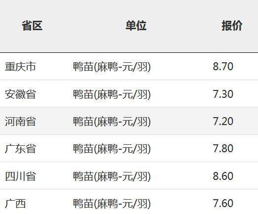 2019年11月1日全国鸭苗(麻鸭-元/羽)
