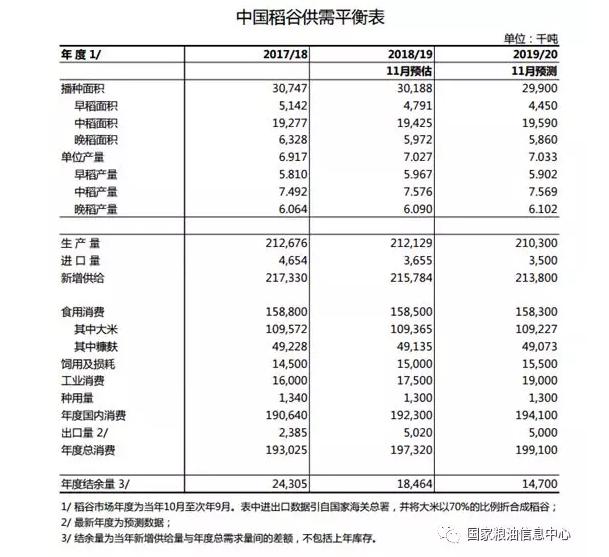 国家粮油信息中心:2019/20年度