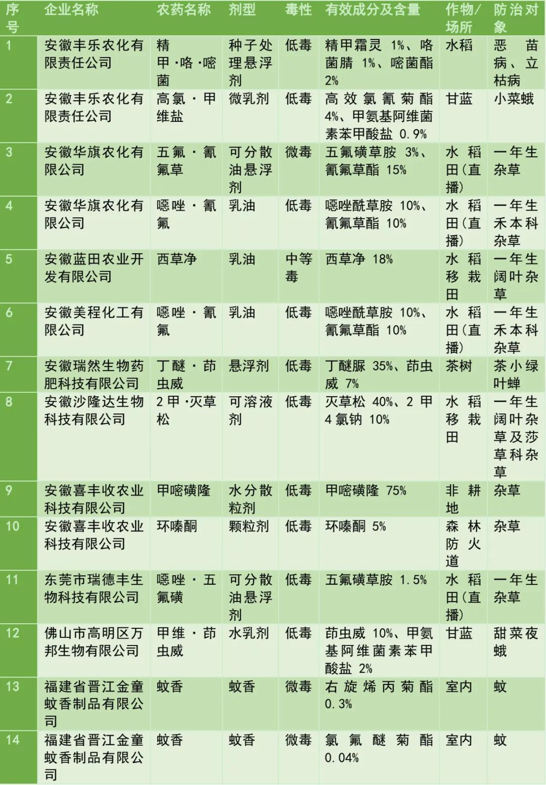 2020年首批拟获批登记农药产品144个,这六大亮点值得关注!