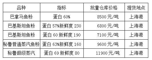 2020年4月23日国渔国际(上海港)贸易有限公司鱼粉价格