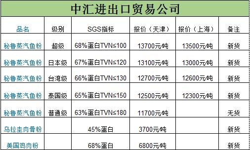 2020年4月23日天津中汇进出口贸易公司鱼粉最新报价