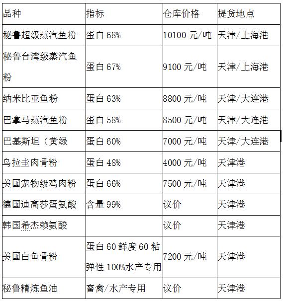 2020年4月29日天津国渔国际贸易最新报价