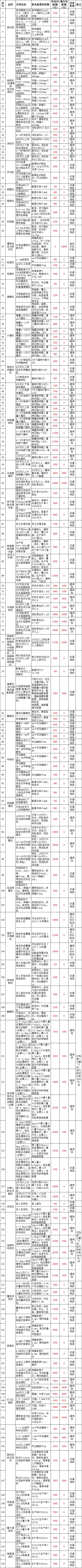 浙江省(2020年调整)农机购置补贴额一览表公示