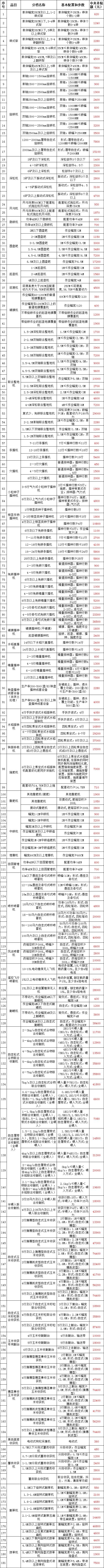 宁夏(2020年调整)农机购置补贴额一览表公告