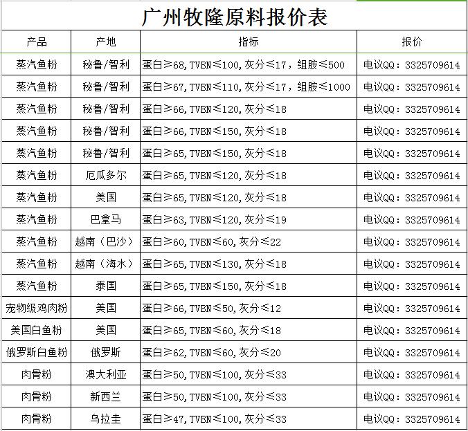 2020年5月14日广州牧隆肉骨粉最新价格