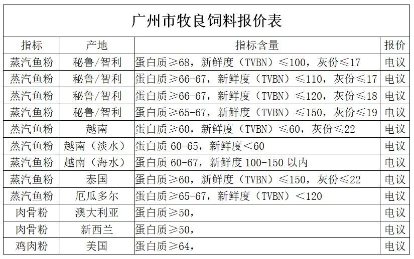 2020年5月18日广州市牧良饲料鱼粉报价
