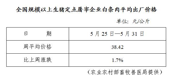 全国规模以上生猪定点屠宰企业白条肉平均出厂价格(5月25日—5月31日)