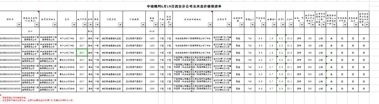 6月19日湖北分公司稻谷竞价销售专场