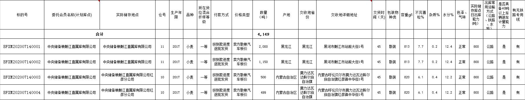 【地储拍卖】关于举办7月14日北