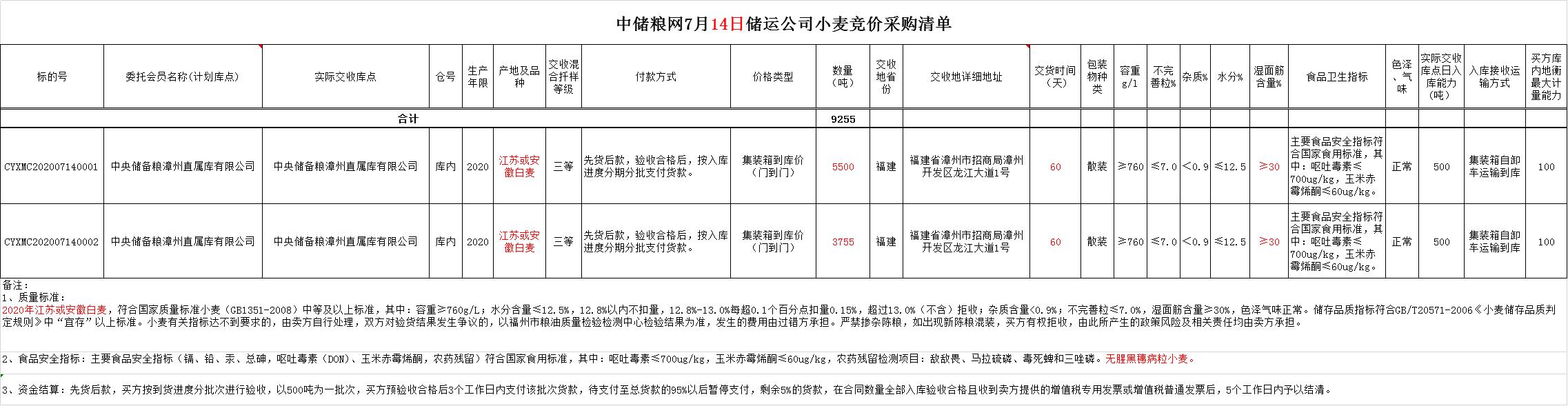 【地储拍卖】关于举办7月14日储