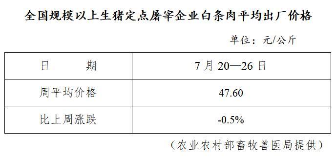 全国规模以上生猪定点屠宰企业白条肉平均出厂价格(7月20日—7月26日)