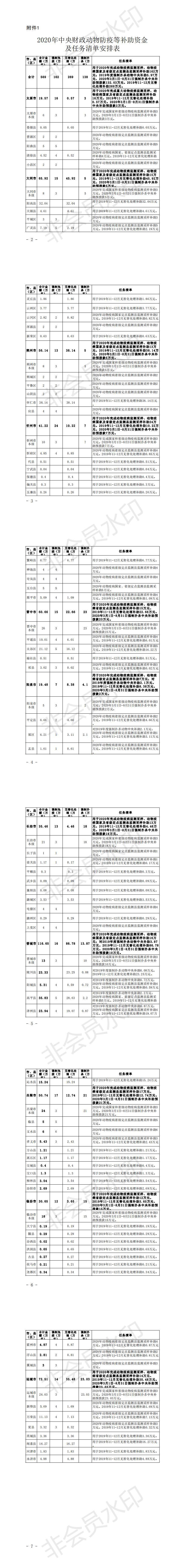 山西省农业农村厅关于下达2020年中央动物防疫补助资金计划的通知